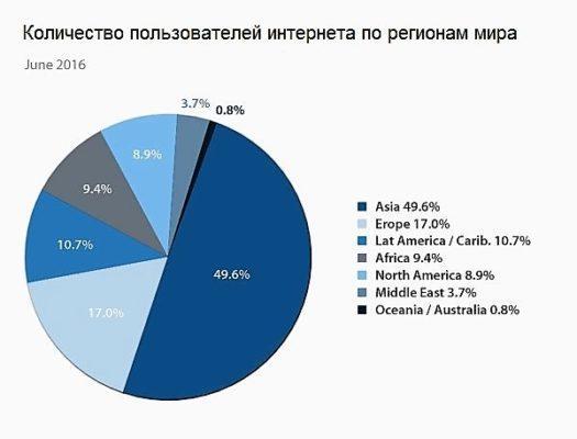 Статистика интернета