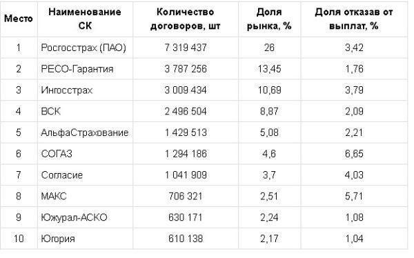 Лучшие компании по количеству договоров