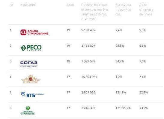 Шесть лучших страховых компаний