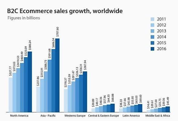Рост интернет торговли