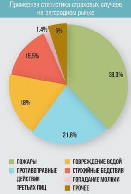 Диаграмма страховых случаев