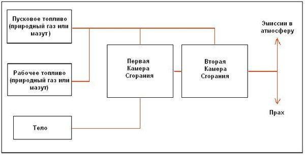 Схема кремации
