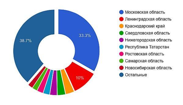 Распределение по регионам