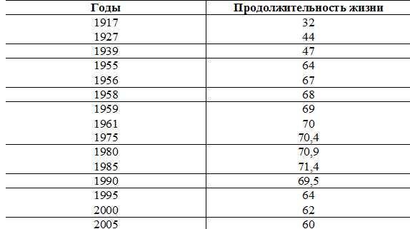 Статистика продолжительности жизни