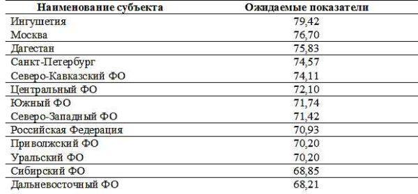 Статистика продолжительности жизни в России
