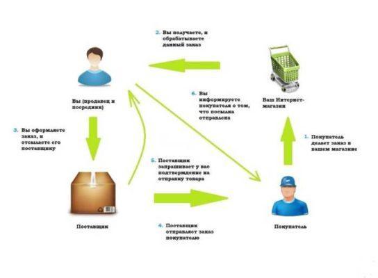 дропшиппинг - схема работы