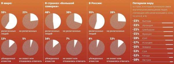 Статистика атеистов