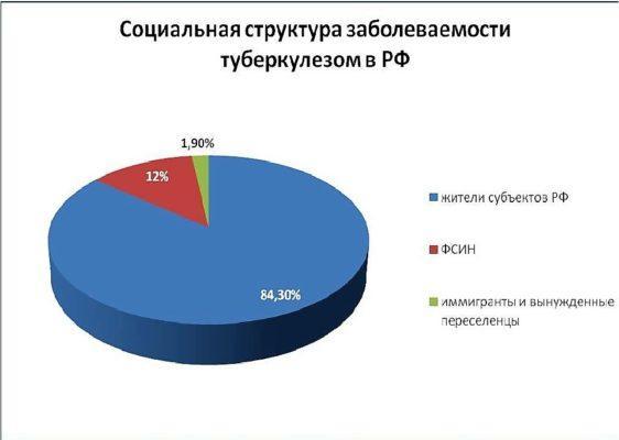 Статистика туберкулеза