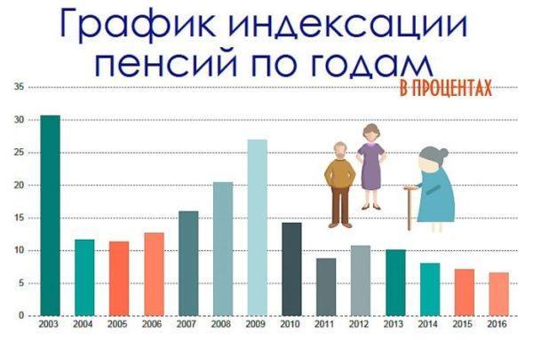 Индексации пенсий