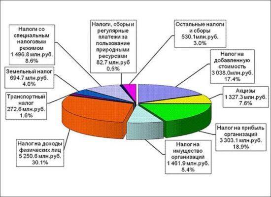 Статистика государственного бюджета