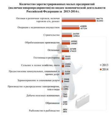 Статистика бизнеса по сферам деятельности