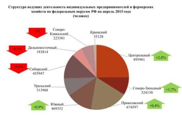 Количество ИП по регионам