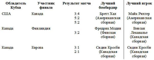 Статистика хоккея