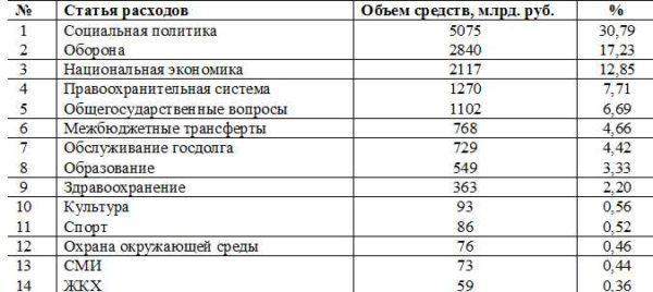 Расходная часть государственного бюджета