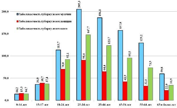 Показатели заболеваемости мужчин и женщин