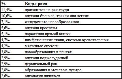 Статистика онкологии в России