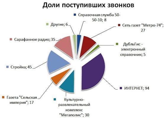 Статистика рекламы в цифрах