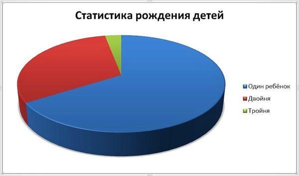Статистика ЭКО