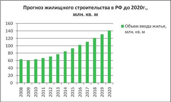 Статистика строительства жилья