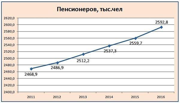 Количество пенсионеров