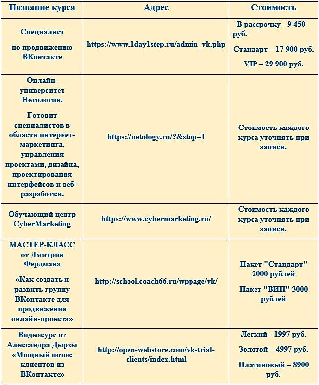 Курсы заработка ВКонтакте
