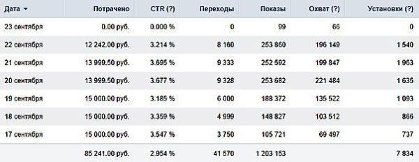 Статистика рекламы в ВК