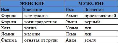 Чеченские имена