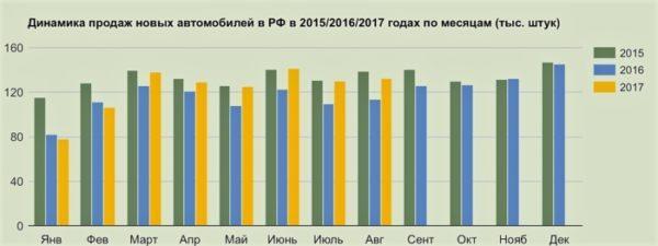 Статистика автомобильного рынка
