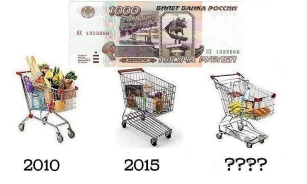 Последствия роста цен