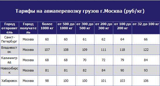 Стоимость авиаперевозки грузов