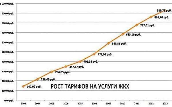 Статистика тарифов ЖКХ