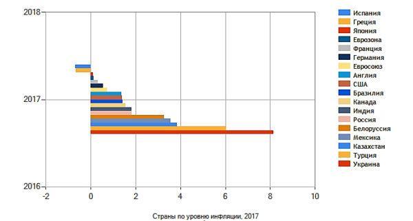 Инфляция в странах мира