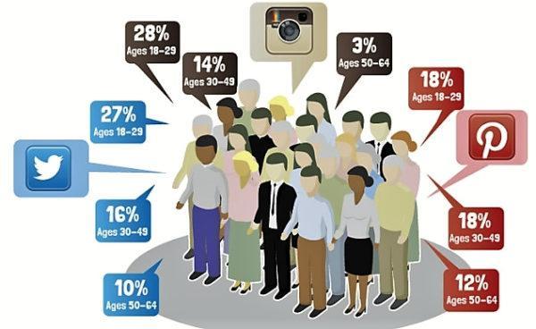 Статистика аудитории