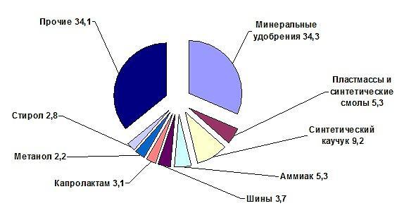 Статистика промышленности