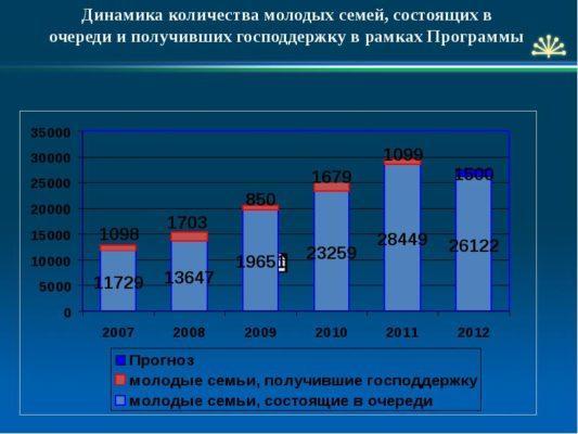 Поддержка семьи в России