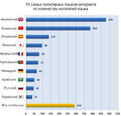 Статистика языков по странам