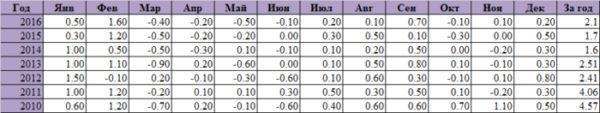 Статистика инфляции в Китае