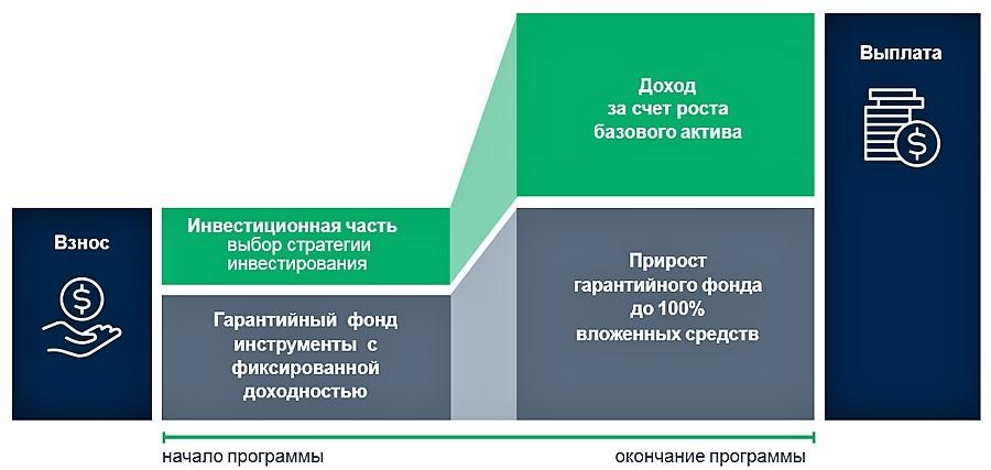 Программа инвестиционного страхования