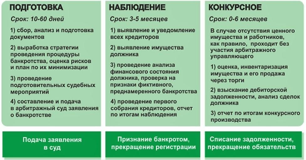 Стадии процедуры банкротства