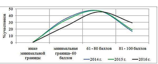 Статистика ЕГЭ по годам