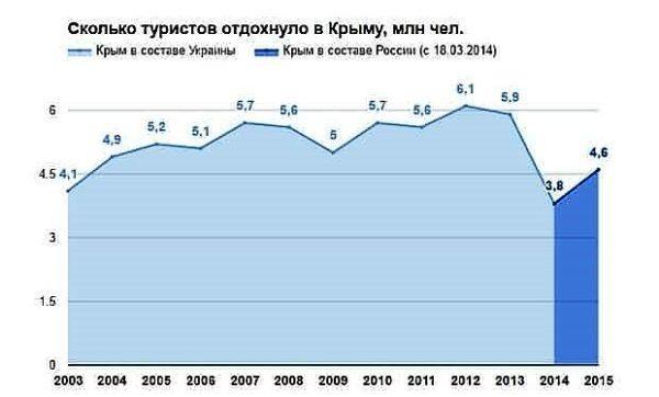 Статистика посещения Крыма туристами