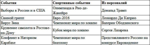 Интересы россиян