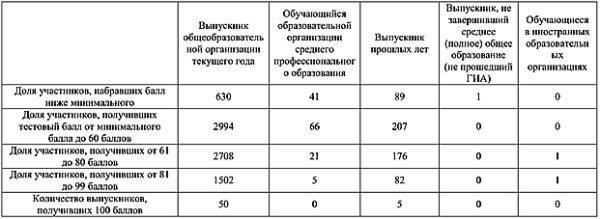 Статистико-аналитический отчет о результатах ЕГЭ