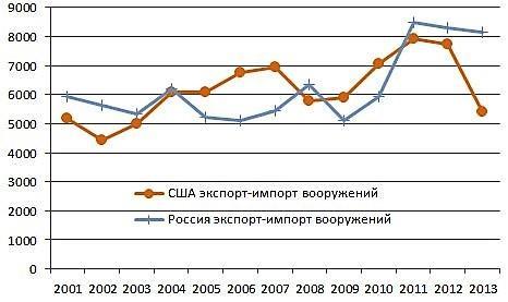 Статистика экспорта вооружения