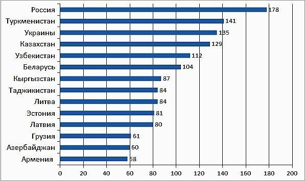 Уровень смертности среди молодежи