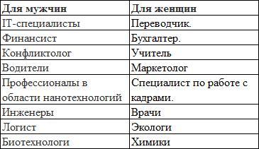 Статистика выбора профессии среди молодежи