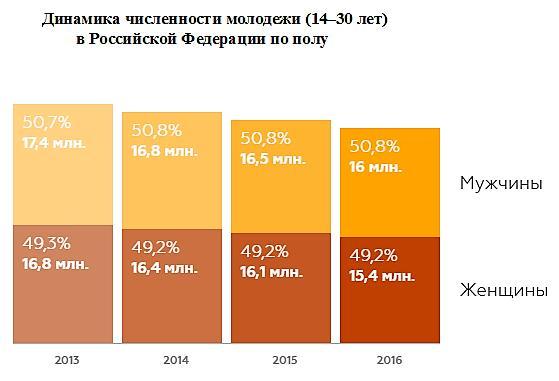 Количество молодежи в России