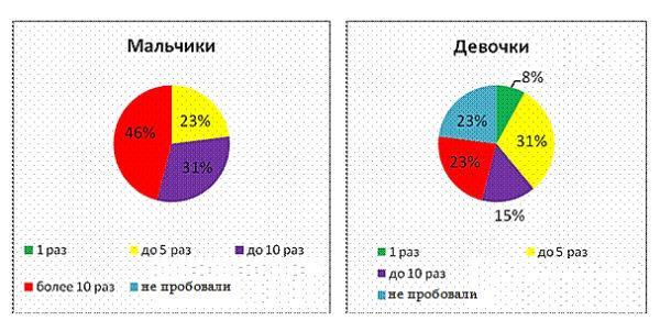 Статистика упоребления алкоголя
