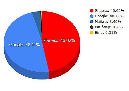 Статистика поисковых систем