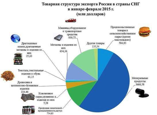Структура экспорта
